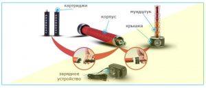 Что такое электронный кальян?